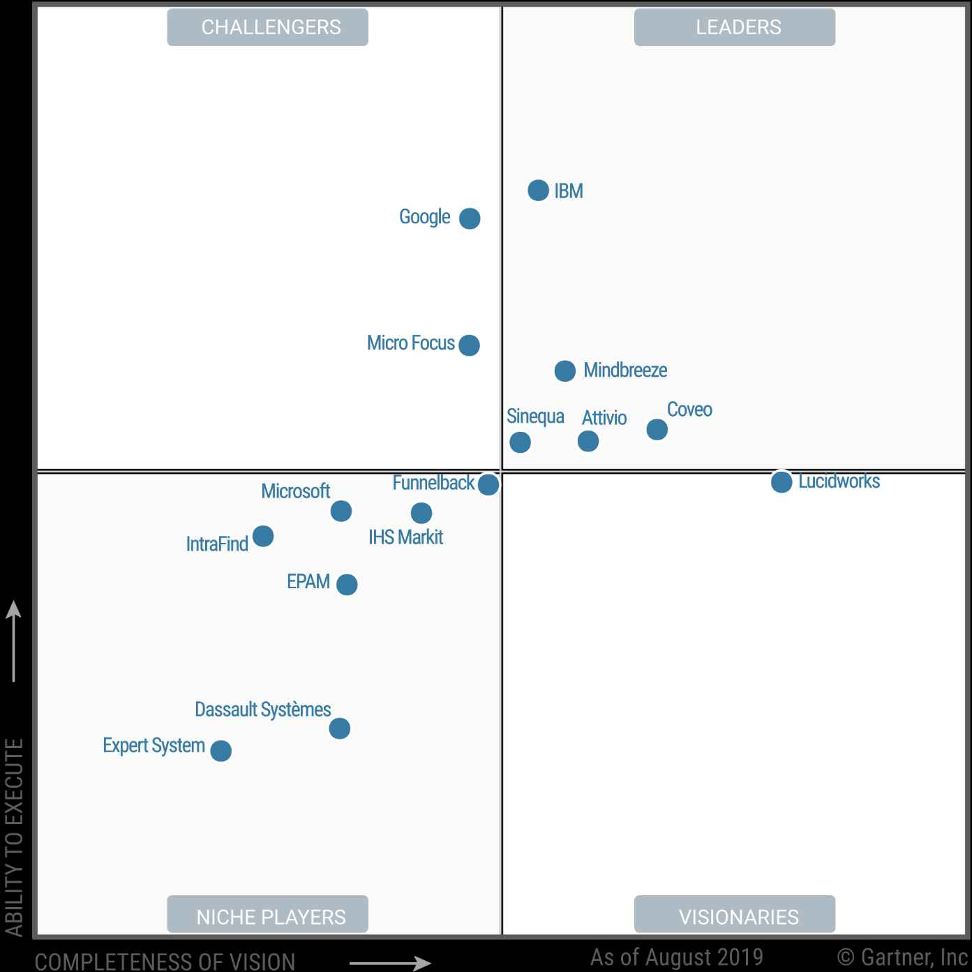 Gartner Magic Quadrant 2019 results