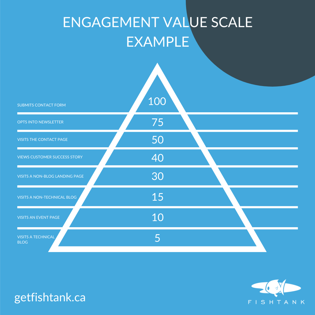 Infographic example of engagement value scale