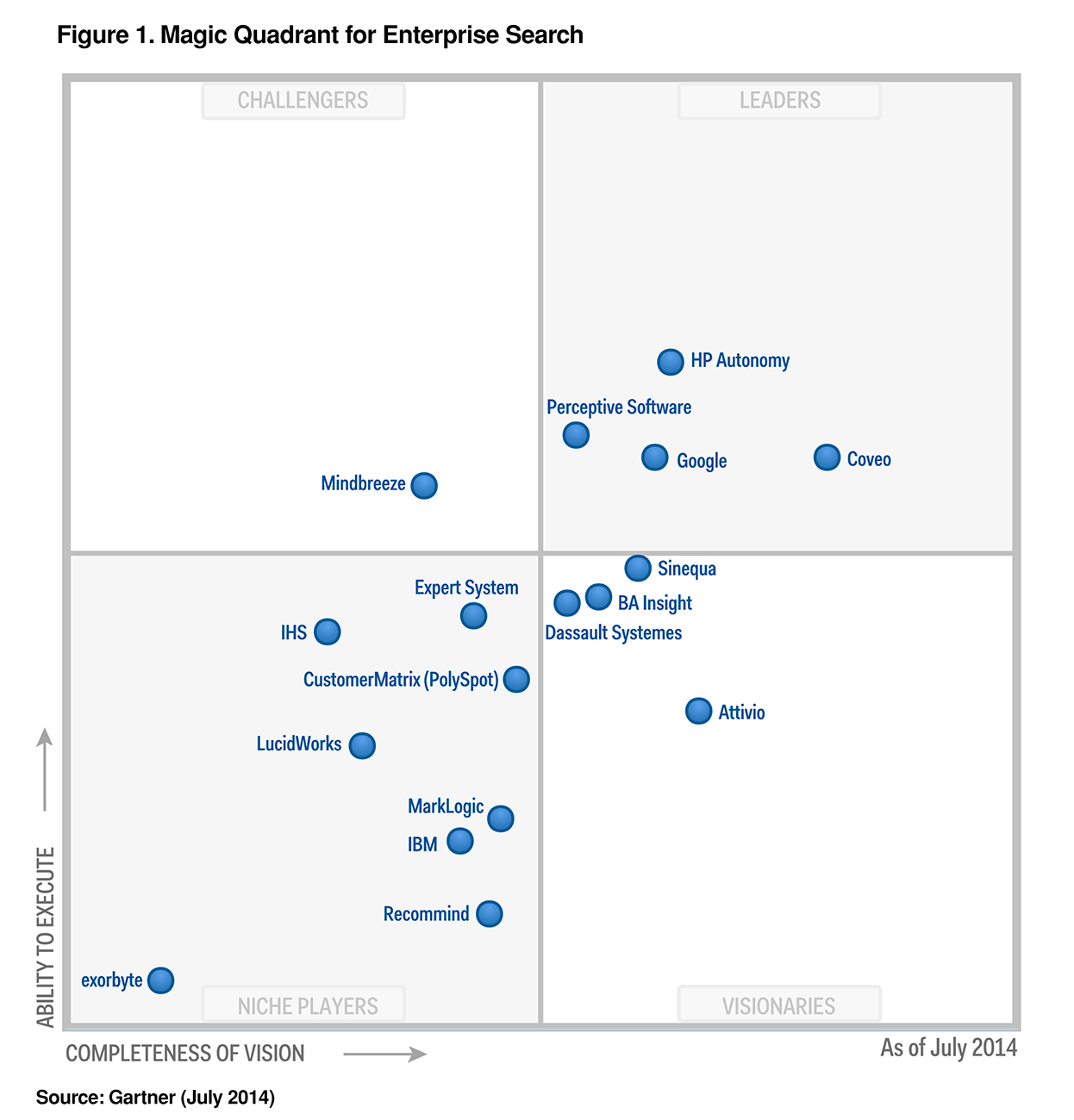 July 2014 Gartner Magic Quadrant - Coveo as Visionary